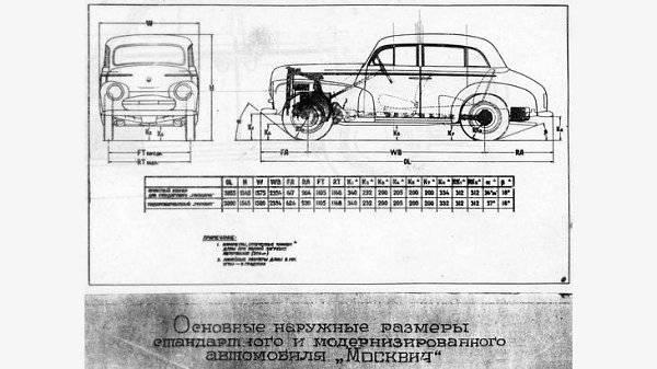 Почему газ — 24, а москвич — 401: что означают цифры в индексах советских машин   шкода авто ремонт запчасти