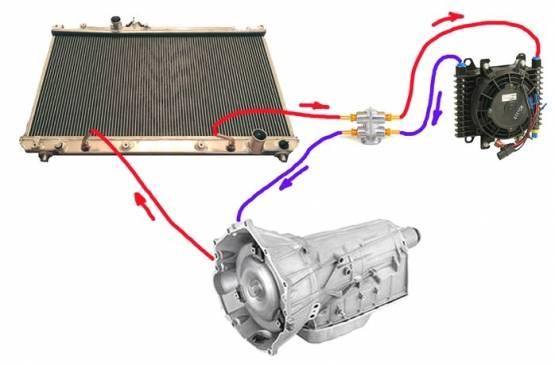 Охлаждение АКПП: схема устройства и принцип работы