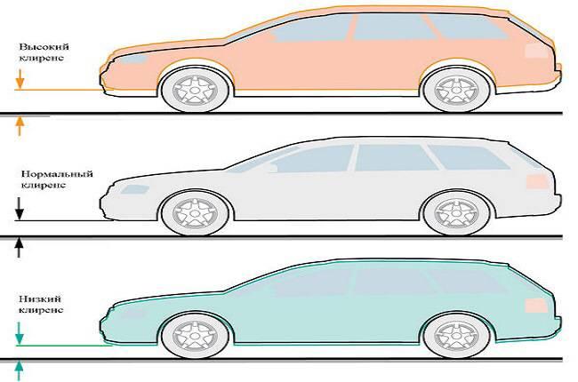 Дорожный просвет автомобилей таблица ваз