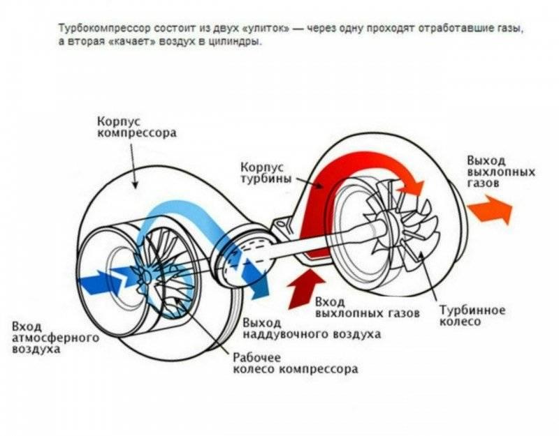 Установка турбины на атмосферный двигатель — зачем она нужна и как проходит
