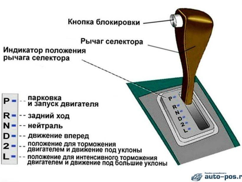 Как управлять коробкой автомат и режимы переключения на акпп