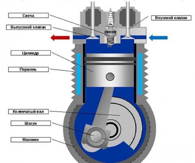 Двухтактный двигатель его устройство и принцип работы