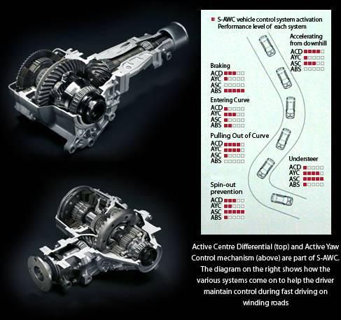 S-awc улучшает управляемость и безопасность авто фото и видео.