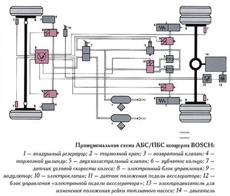 Пневматическая тормозная система тягачей и прицепов. конструкция
