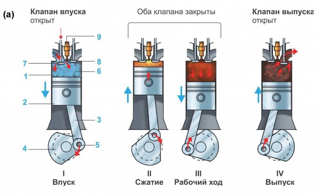 Принцип работы двухтактного и четырехтактного двигателя