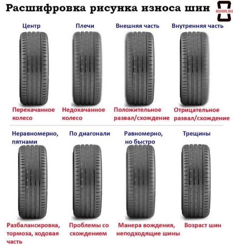 Основные признаки износа автомобильных шин