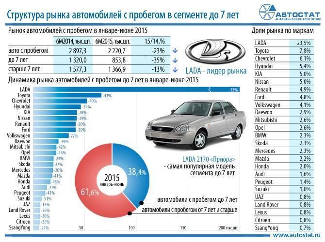 Эксперты назвали самые ликвидные авто с пробегом в крупнейших регионах России