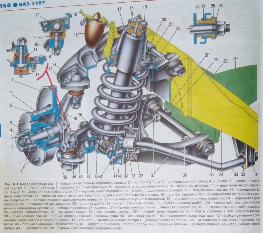 Конструктивные особенности и возможные неисправности подвесок ваз-2107