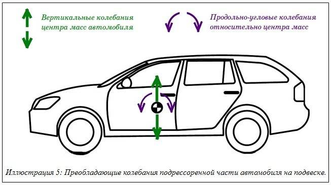 Вибрация автомобиля при движении: причины и способы их устранения