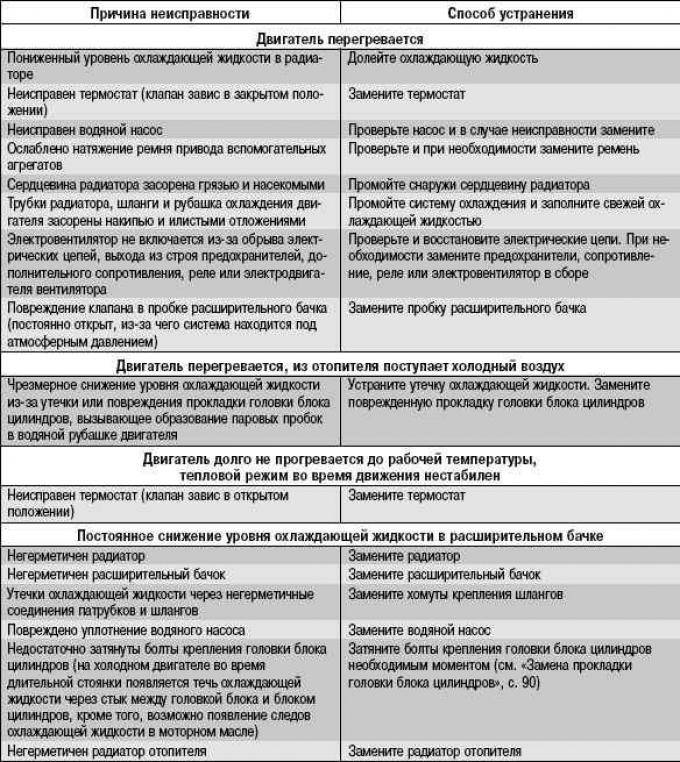 Неисправность системы ESP Форд Фокус 2, диагностика причин и способы их устранения