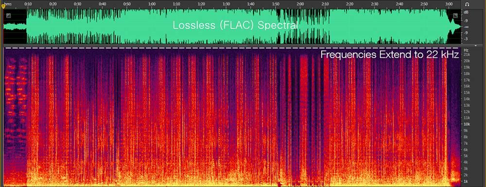 Flac вам в руки! действительно ли lossless-магнитолы хорошо звучат?