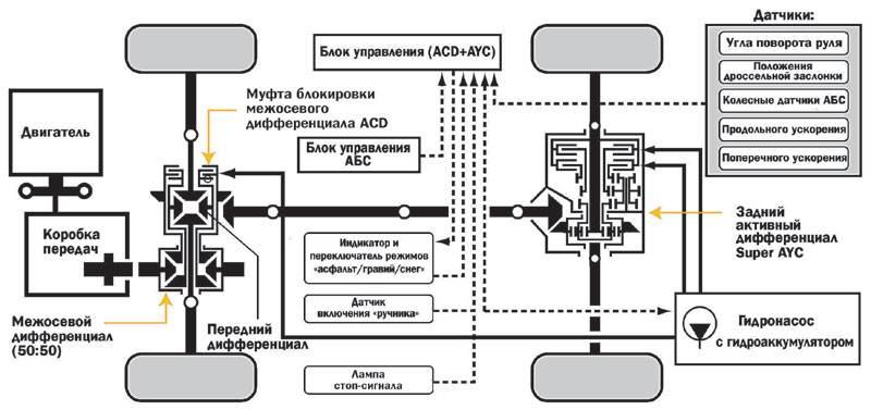 Как работает полный привод митсубиси аутлендер хл: описываем в общих чертах
