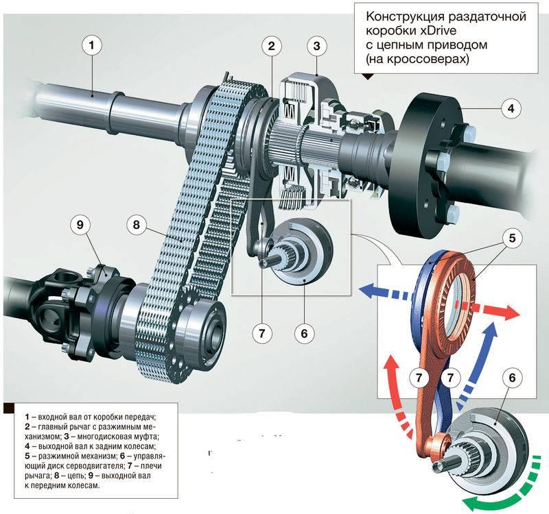 Система полного привода awd – механическая и электронная: в чем разница?