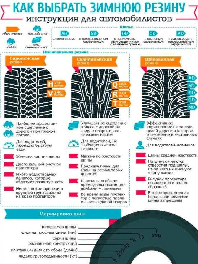 Как выбрать шины на лето: разбираемся в нюансах