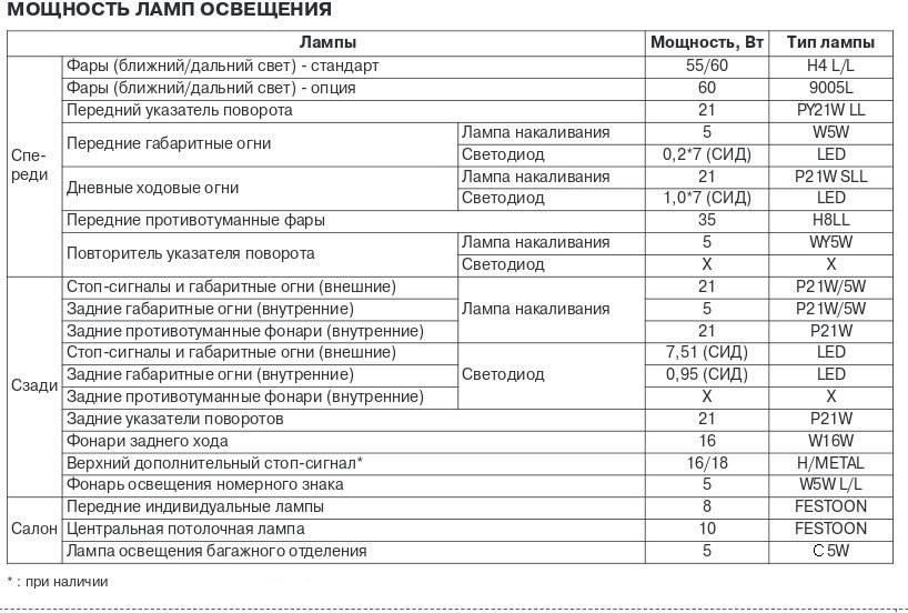 Распространенные дефекты Kia Rio 3 поколения, отзывы владельцев