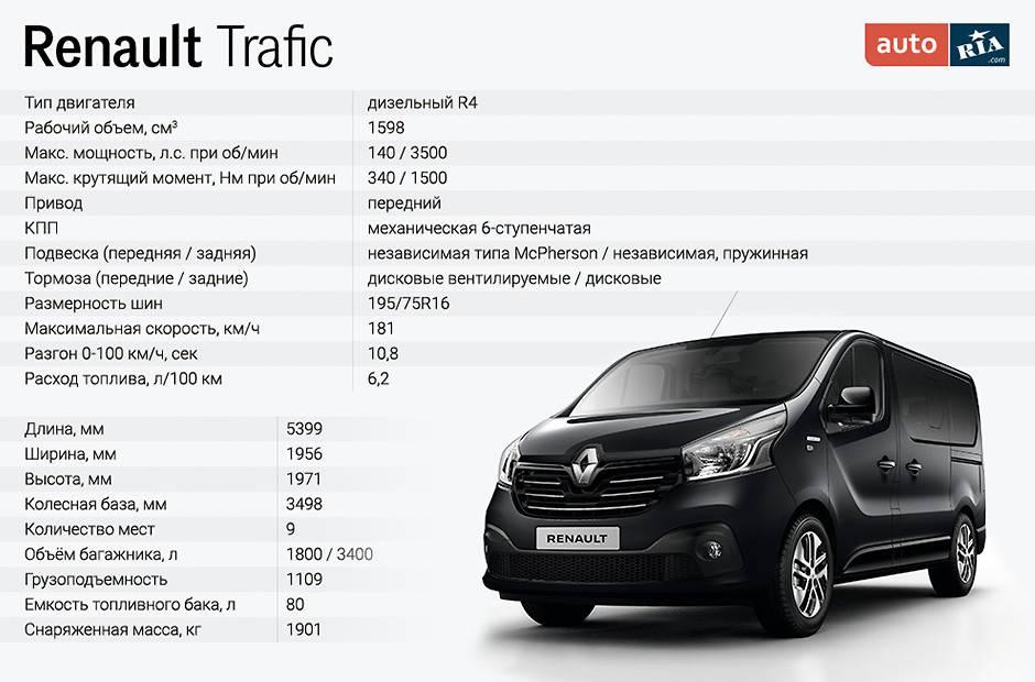 Renault trafic, обзор, поколения, технические характеристики, конкуренты