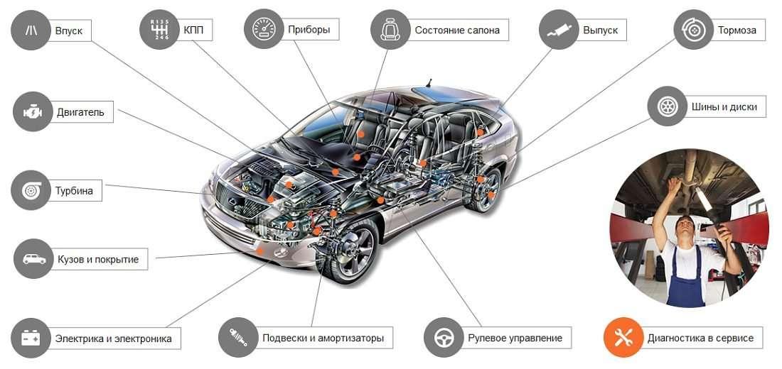 Бренды, которые производят самые лучшие и самые проблемные автомобили: новый рейтинг