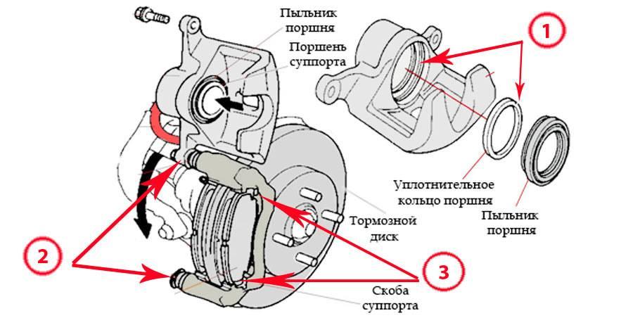 Задний тормозной суппорт: устройство, принцип работы и схема :: syl.ru