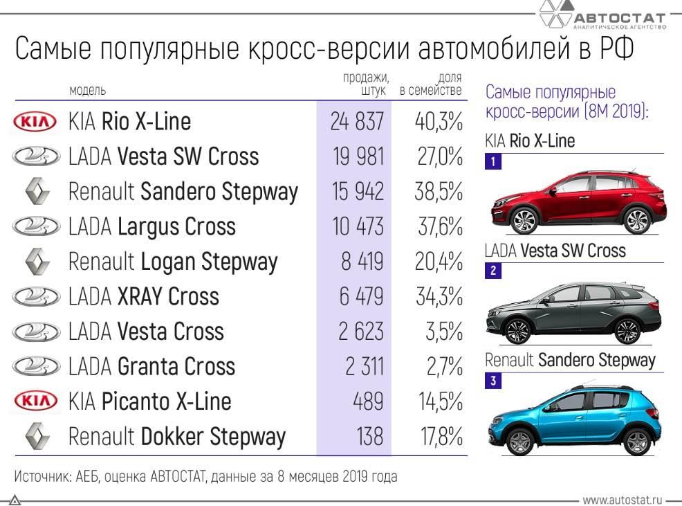 20 лучших китайских автомобилей - рейтинг 2021